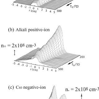 (PDF) The Inner Nano-Space Control of Carbon Nanotubes