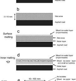 schematic diagram of the formation of white spotted wet snow  [ 850 x 1207 Pixel ]