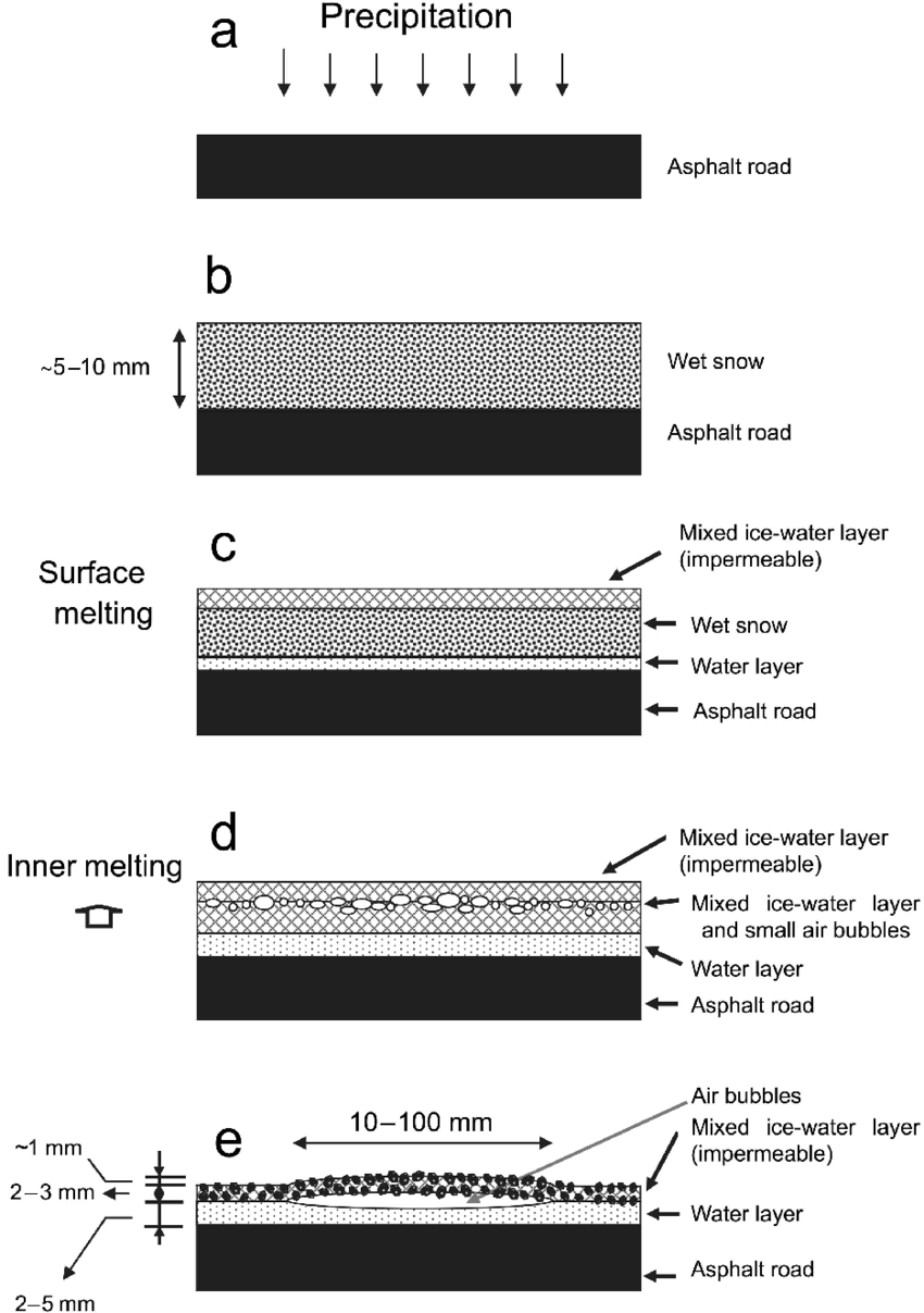 hight resolution of schematic diagram of the formation of white spotted wet snow