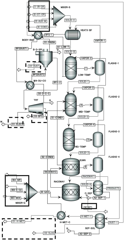 medium resolution of pfd of blast furnace on aspen plus