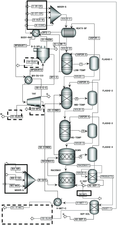 hight resolution of pfd of blast furnace on aspen plus