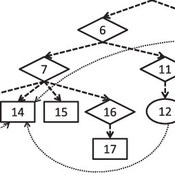 (PDF) Dependency-Based Extraction of Conditional