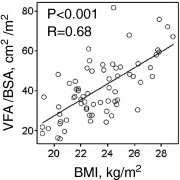 Age is positively associated with increased VFA, while