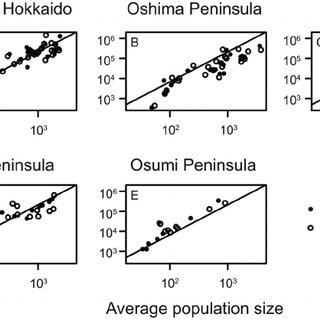 Seasonal differences in average of population growth rates