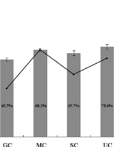 Weight percentages of particles bar chart and film thickness values line also rh researchgate