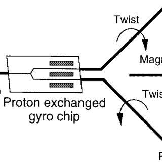 (PDF) General Formula Describing Drift of Interferometer