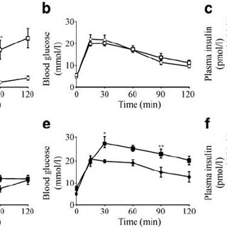 Insulin tolerance test and ipGTT. ITT (0.75 U/kg) ( a , d