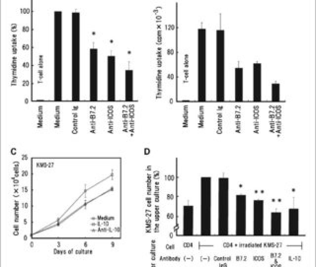 Functional B7 2 And B7 H2 Molecules On Myeloma Cells Are Associated With A Growth Advantage