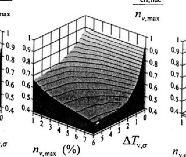 Characteristics Of A Grain Number Ratio B Effective Nucleation Ratio