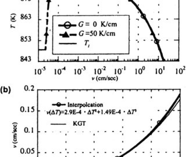 Relationship Between Growth Rate And Undercooling In Al C2 B17 Wtsi Alloy