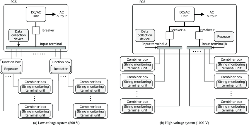 Installation configuration of string monitoring systems