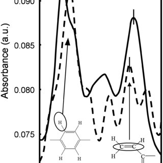 (PDF) Influence of rubbing conditions of polyimide