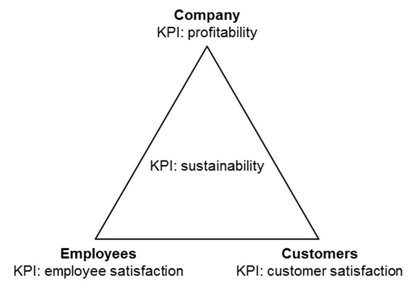 Service triangle and key performance indicators (KPIs) [3