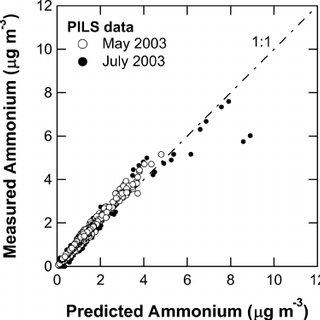 (PDF) Characterization of an Aerodyne Aerosol Mass