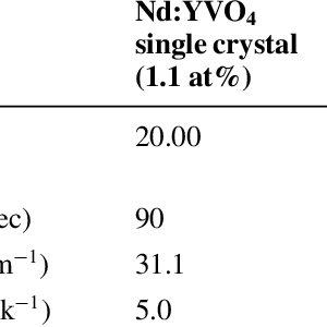 (PDF) Progress In Ceramic Lasers