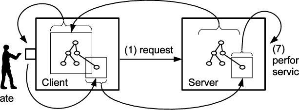 Flow of communication process between a interface client