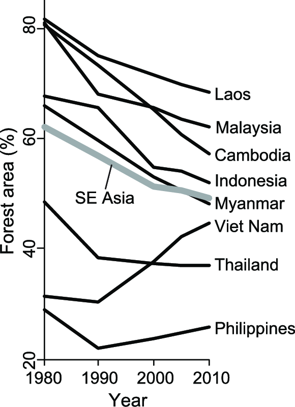 Changes in percentage forest area of the eight SE Asian