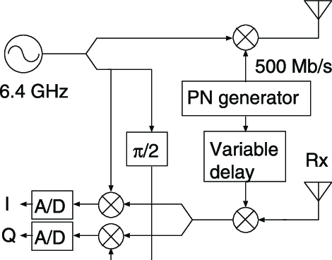 Block diagram of the code-modulated ultra-wideband radar