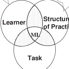 (PDF) The implementation of motor learning principles in