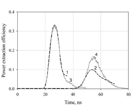 Comparison of the simulated microwave output power pulses