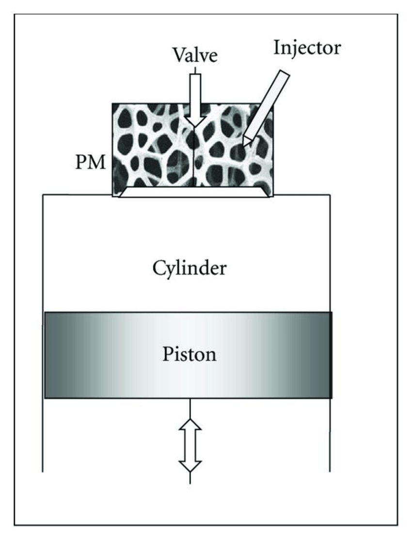 medium resolution of principle of internal combustion engine with mixture formation and download scientific diagram