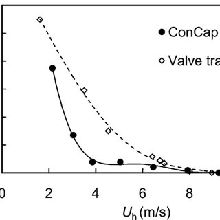 Total pressure drop of the weeping tray of the ConCap