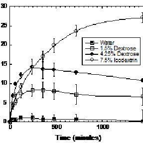 (PDF) Direct Measurement of In-vitro Transport of Water