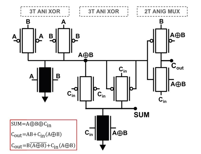 Proposed 8T full adder using novel minimalist ambipolar