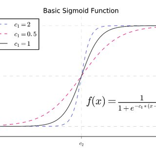 A Basic sigmoid function with two parameters (c1 and c2