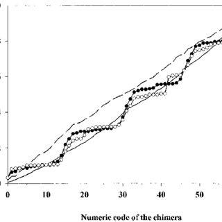 (PDF) High efficiency family shuffling based on multi-step