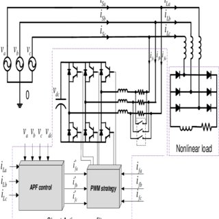 (PDF) DESIGN AND IMPLEMENTATION OF A DSP-BASED THREE-PHASE