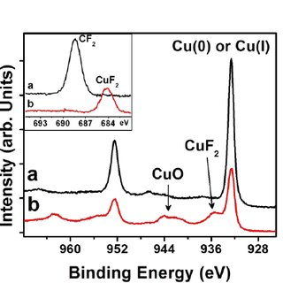 FTIR spectrum of (a) 6 nm fluorocarbon polymer residue on
