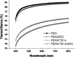 Transmittance (%) of PEN and MWCNT = PEN films before and
