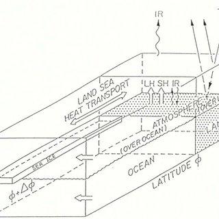 (PDF) The Impact of Milankovitch Solar Radiation