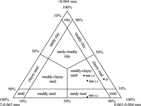 Classification triangle of sandy-clayey sediments (Shepard