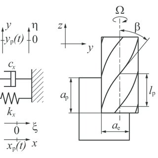 Stabilty lobe diagrams of the two-degrees-of-freedom