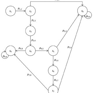 (PDF) Application of Markov Chains for Modeling and
