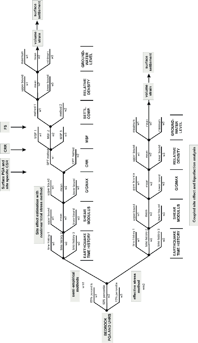 hight resolution of logic tree elaborated for analysis of soil liquefaction 92