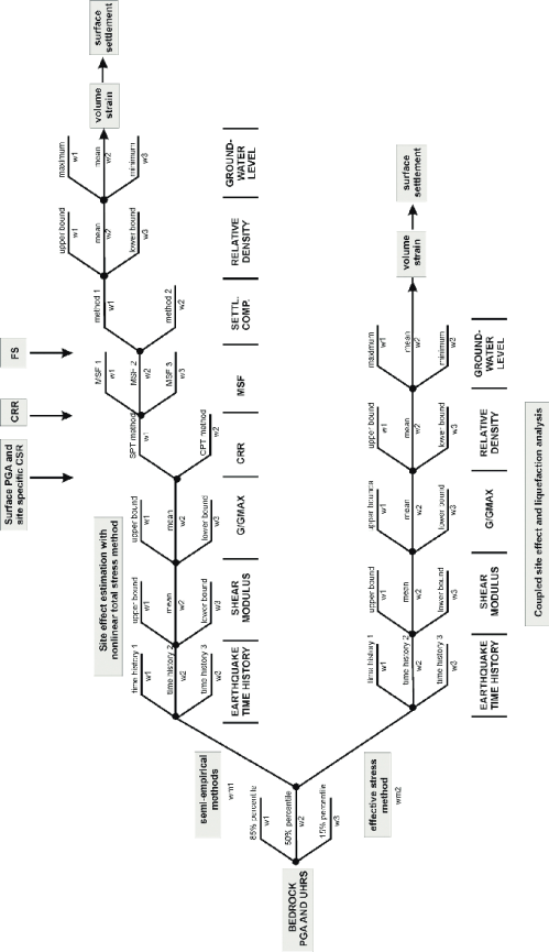 small resolution of logic tree elaborated for analysis of soil liquefaction 92