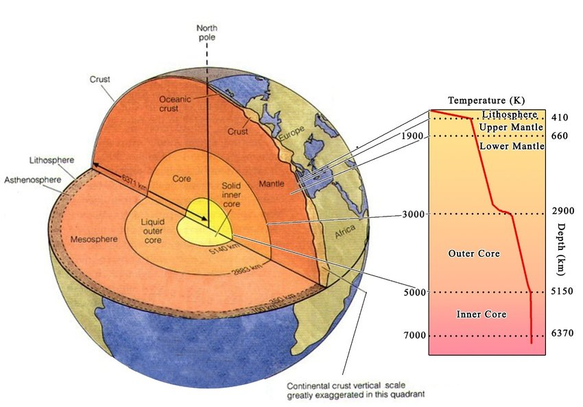 structure of the earth diagram advantages stem and leaf inner temperature download