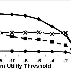Impact of changing minimum utility threshold on the