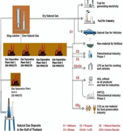 natural gas utilization [ 850 x 939 Pixel ]