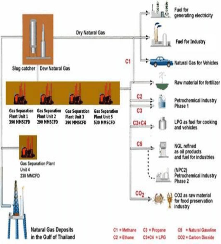 medium resolution of natural gas utilization
