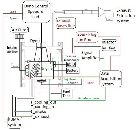 Schematic diagram of the Multi Sensing Fuel Injector (MSFI