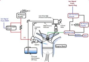 Schematic diagram of the Multi Sensing Fuel Injector (MSFI
