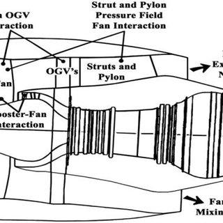 Noise generating mechanisms in turbofan engines