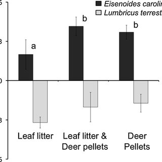 (PDF) Effects of white-tailed deer on the native earthworm