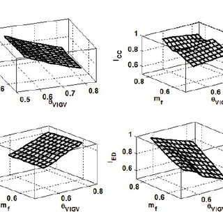 Stage Performance Map for Turbine: Normalized mass flow