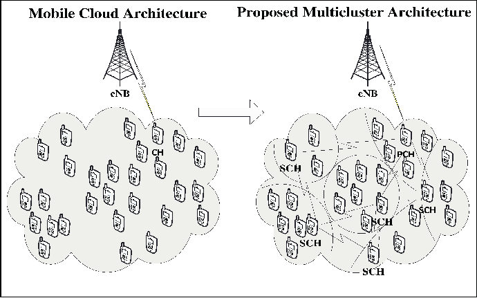 Architecture of Mobile Cloud and Modified Mobile Cloud