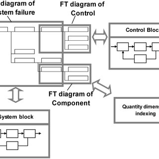 (PDF) Method of Computer-Aided FTA (Fault Tree Analysis
